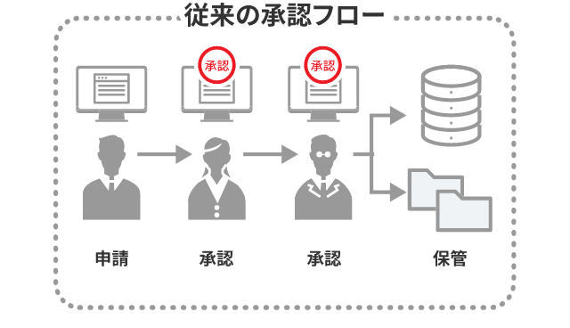 従来の承認のイメージ図