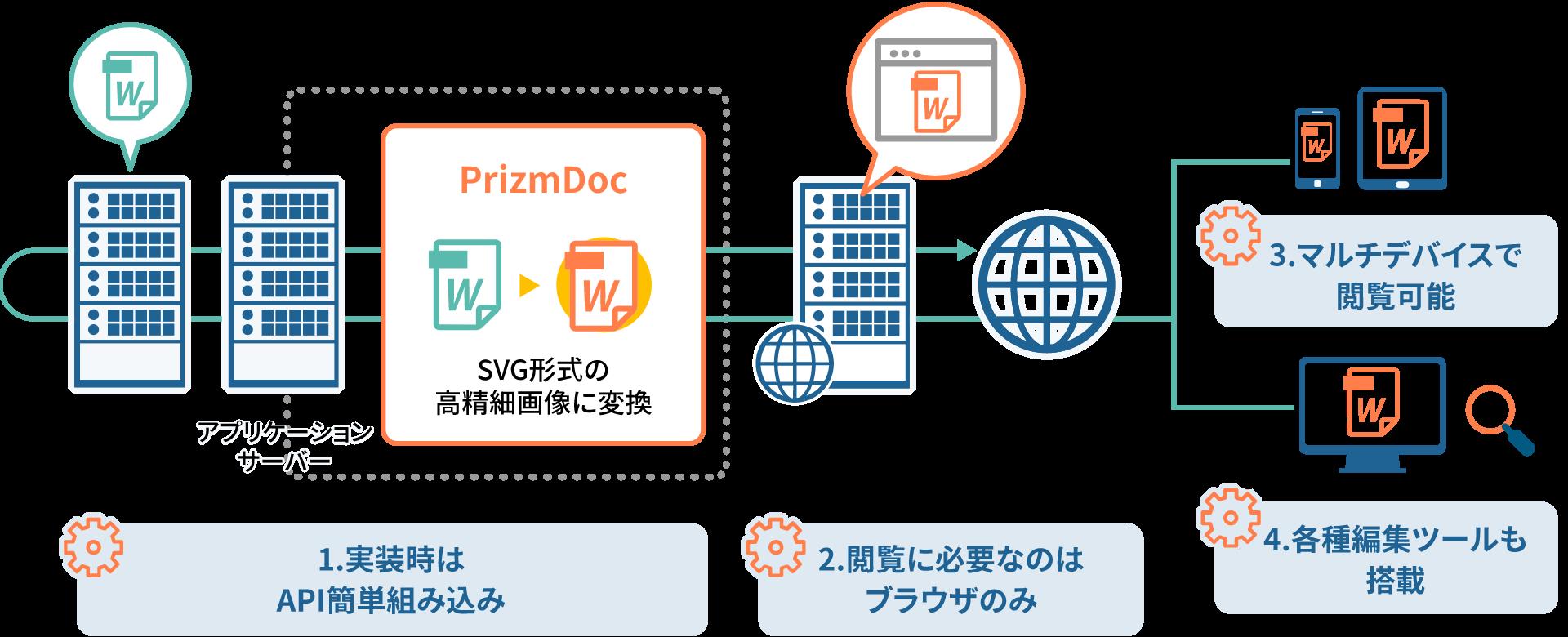 PrizmDoc のシステム構成 | 高機能ビューアを簡単実装