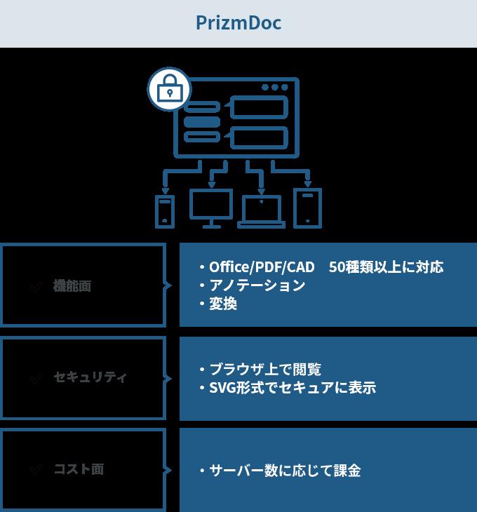 PrizmDocのイメージ